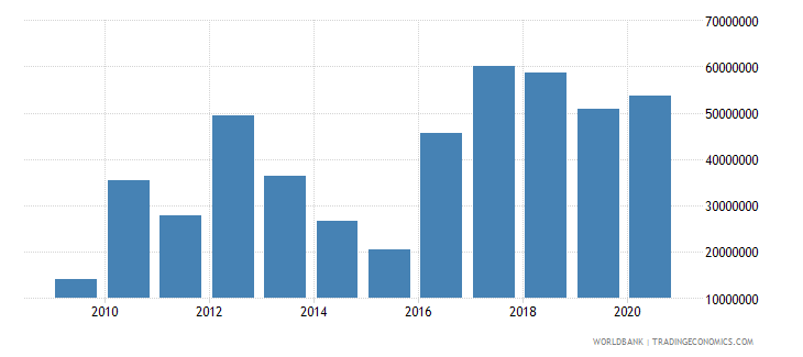 dominican republic net bilateral aid flows from dac donors united states us dollar wb data