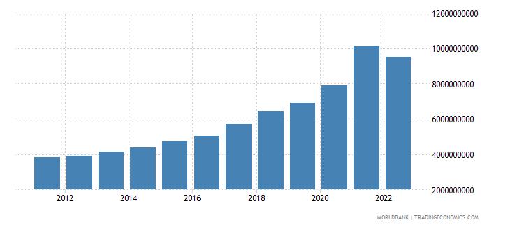 dominican republic net current transfers bop us dollar wb data