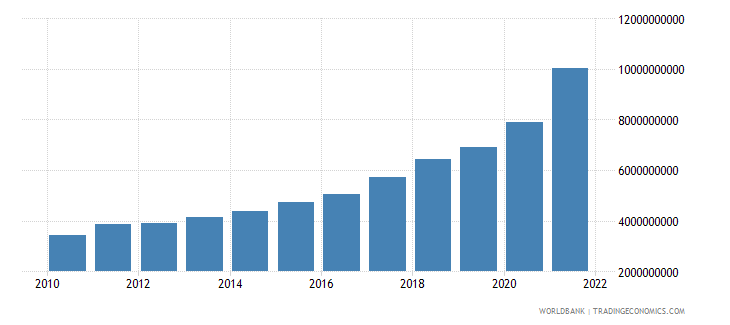 dominican republic net current transfers from abroad us dollar wb data
