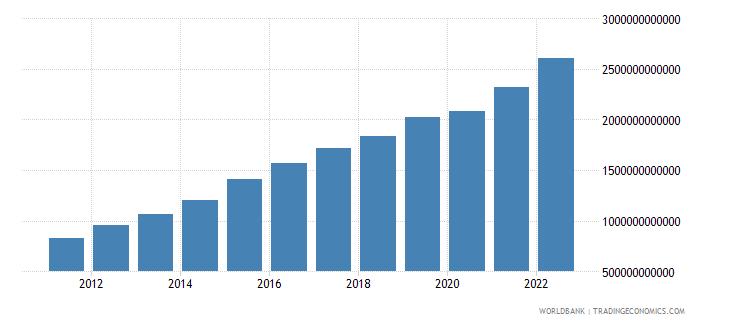 dominican republic net domestic credit current lcu wb data