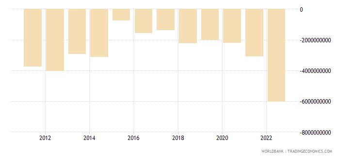 dominican republic net financial account bop current us$ wb data