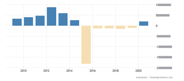 dominican republic net financial flows bilateral nfl us dollar wb data