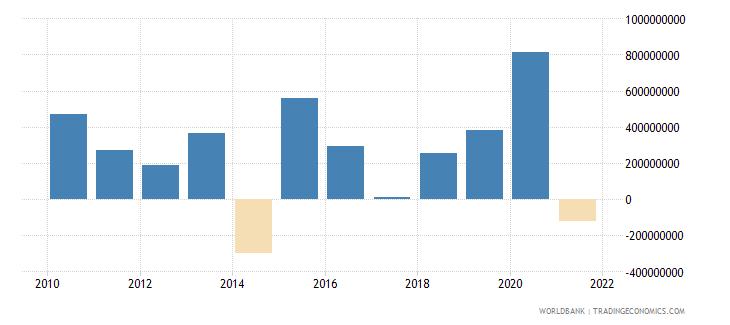 dominican republic net financial flows multilateral nfl us dollar wb data