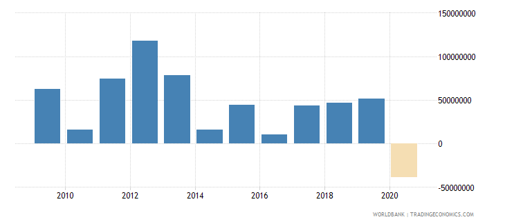 dominican republic net financial flows others nfl us dollar wb data