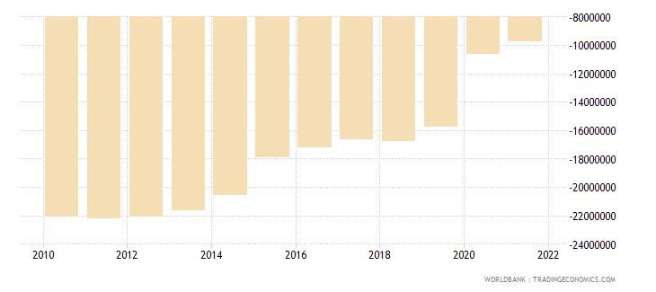 dominican republic net financial flows rdb concessional nfl us dollar wb data