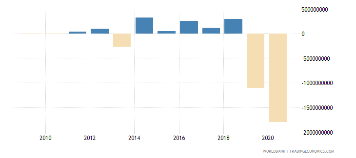 dominican republic net flows on external debt private nonguaranteed png nfl us dollar wb data