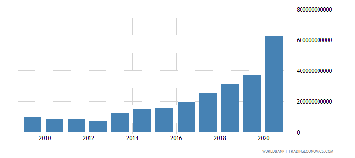 dominican republic net foreign assets current lcu wb data