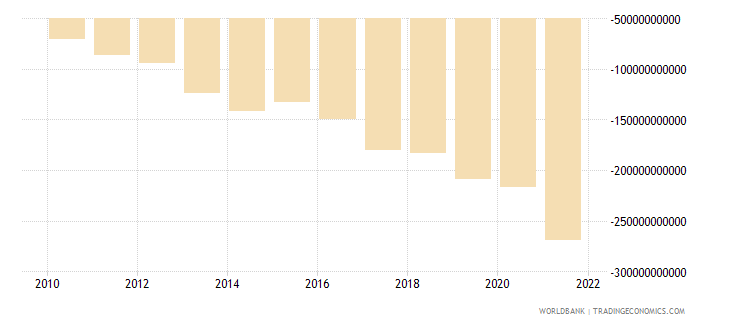 dominican republic net income from abroad current lcu wb data