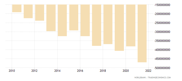 dominican republic net income from abroad us dollar wb data