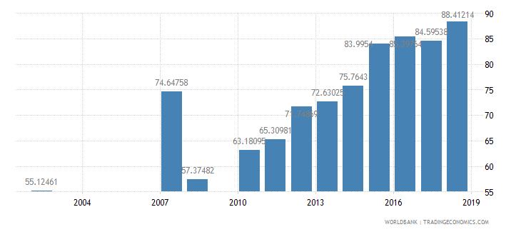 dominican republic net intake rate in grade 1 female percent of official school age population wb data