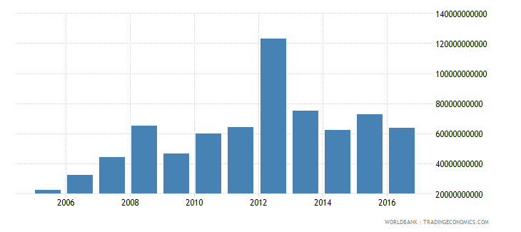 dominican republic net investment in nonfinancial assets current lcu wb data