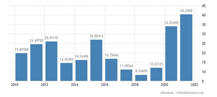 dominican republic net oda received per capita us dollar wb data