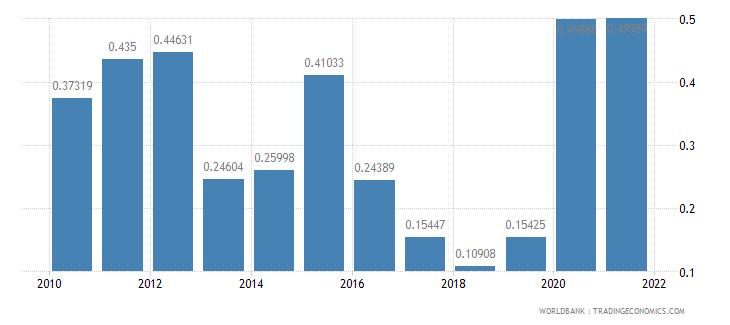 dominican republic net oda received percent of gni wb data