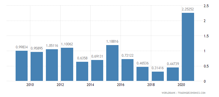 dominican republic net oda received percent of imports of goods and services wb data