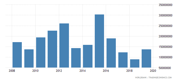 dominican republic net official development assistance and official aid received constant 2007 us dollar wb data