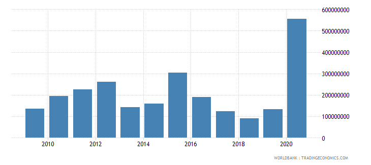 dominican republic net official development assistance received constant 2007 us dollar wb data