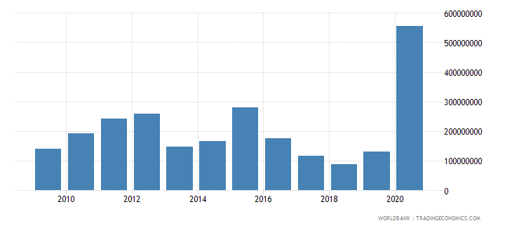 dominican republic net official development assistance received us dollar wb data