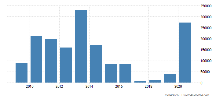 dominican republic net official flows from un agencies iaea us dollar wb data