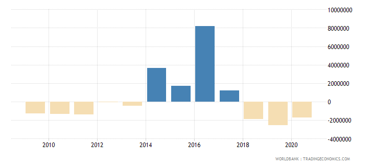 dominican republic net official flows from un agencies ifad us dollar wb data