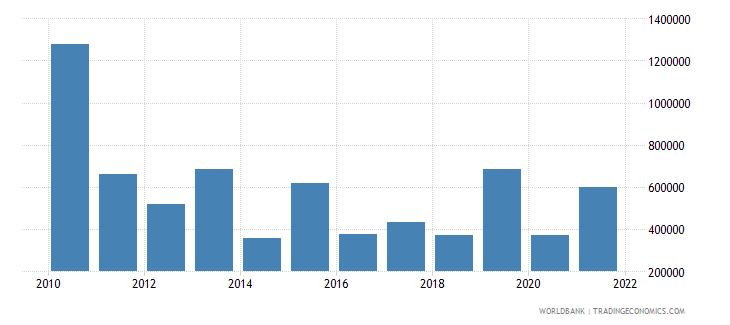 dominican republic net official flows from un agencies undp us dollar wb data