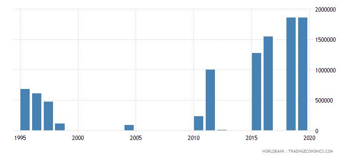 dominican republic net official flows from un agencies unhcr us dollar wb data