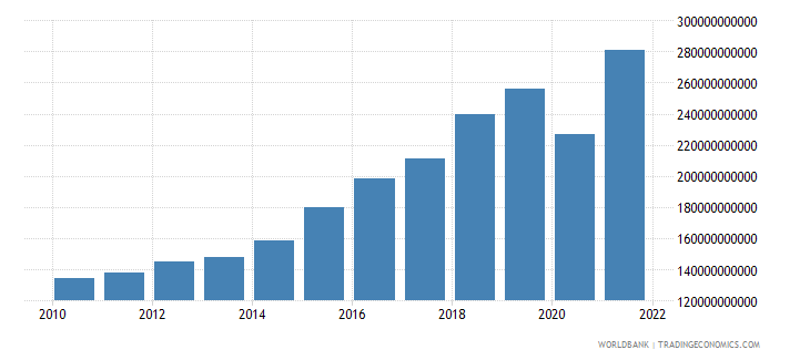 dominican republic net taxes on products constant lcu wb data