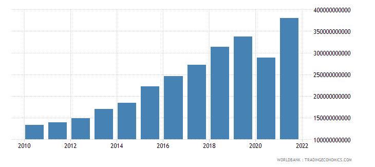 dominican republic net taxes on products current lcu wb data