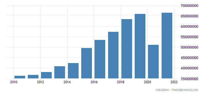 dominican republic net taxes on products us dollar wb data