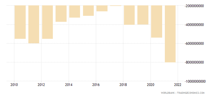 dominican republic net trade in goods and services bop us dollar wb data