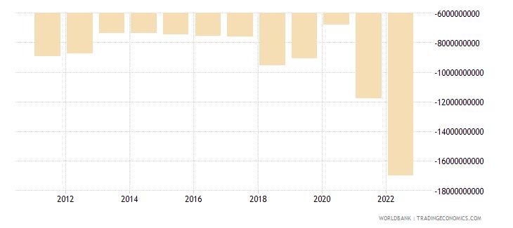 dominican republic net trade in goods bop us dollar wb data