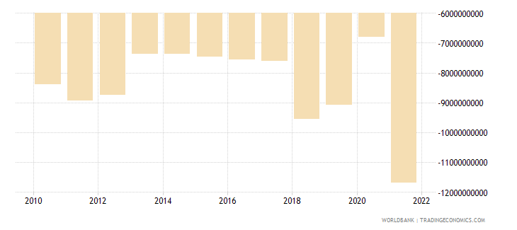 dominican republic net trade in goods bop us dollar wb data