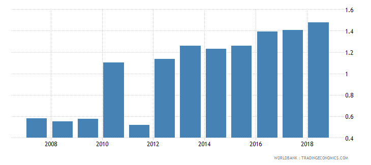dominican republic new business density new registrations per 1 000 people ages 15 64 wb data