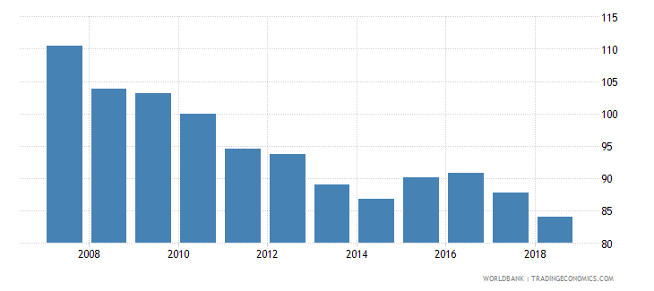 dominican republic nominal effecive exchange rate wb data