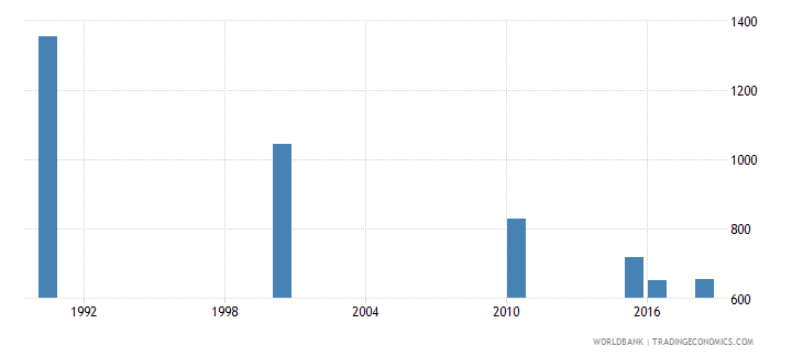 dominican republic number of deaths ages 5 14 years wb data