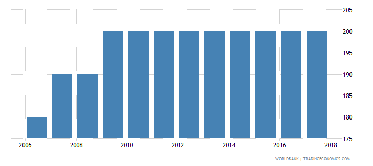 dominican republic number of maternal deaths wb data