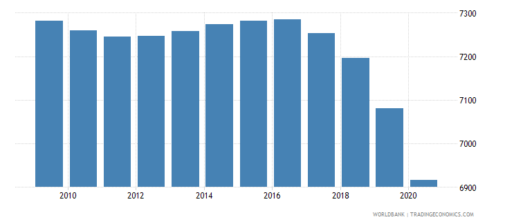 dominican republic number of under five deaths wb data