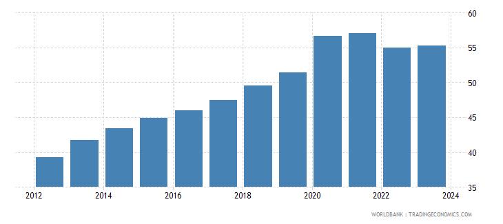 dominican republic official exchange rate lcu per usd period average wb data