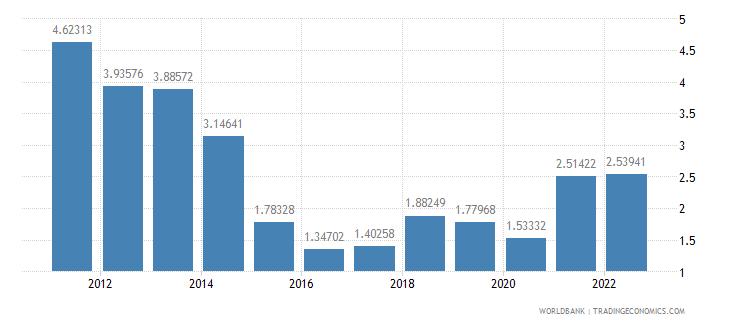 dominican republic ores and metals exports percent of merchandise exports wb data