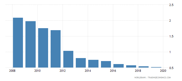 dominican republic outstanding international private debt securities to gdp percent wb data