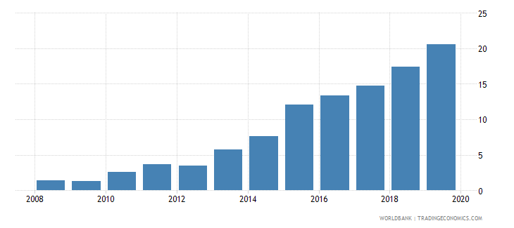 dominican republic outstanding international public debt securities to gdp percent wb data