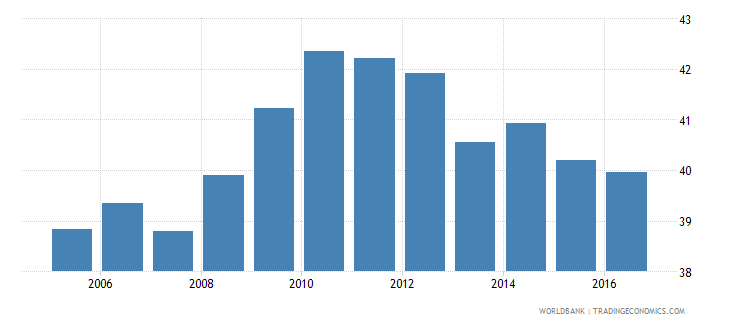 dominican republic own account workers total percent of total employment wb data