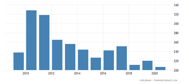 dominican republic patent applications nonresidents wb data