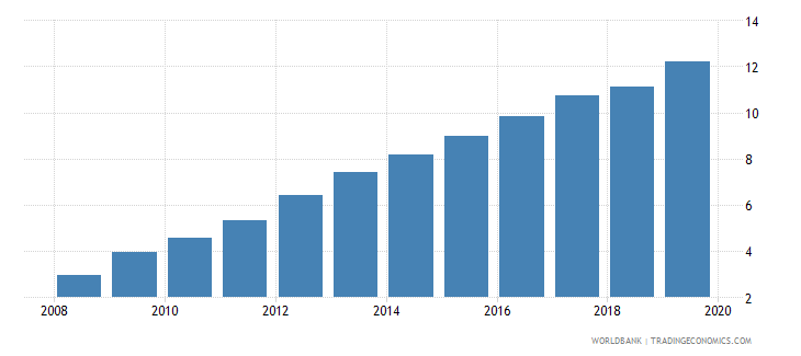 dominican republic pension fund assets to gdp percent wb data