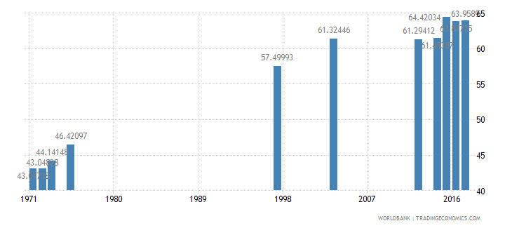 dominican republic percentage of students in tertiary education who are female percent wb data