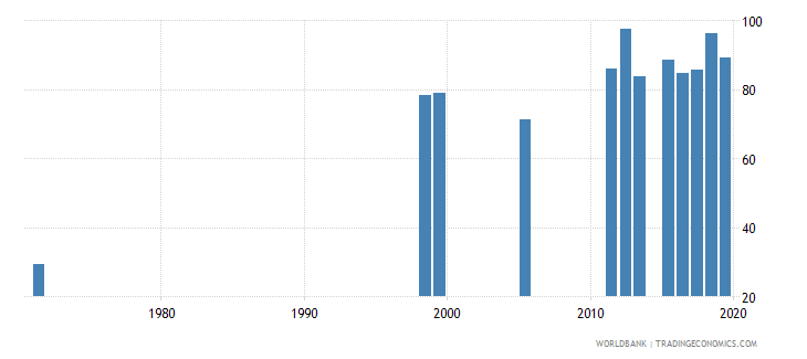 dominican republic persistence to grade 5 female percent of cohort wb data