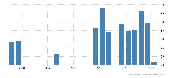 dominican republic persistence to grade 5 female percent of cohort wb data