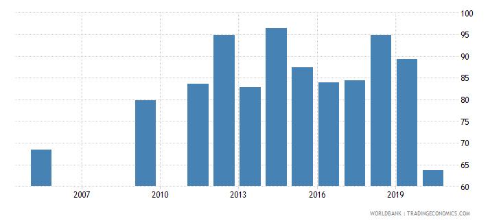 dominican republic persistence to grade 5 total percent of cohort wb data