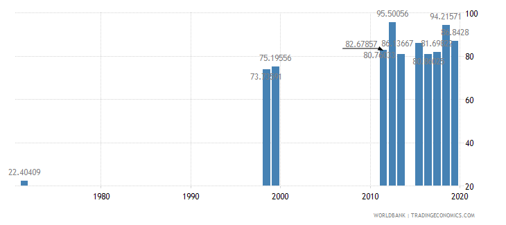dominican republic persistence to last grade of primary female percent of cohort wb data