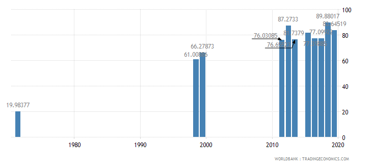 dominican republic persistence to last grade of primary male percent of cohort wb data