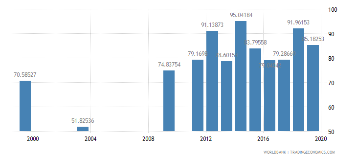 dominican republic persistence to last grade of primary total percent of cohort wb data